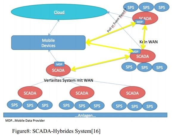 CloudScada