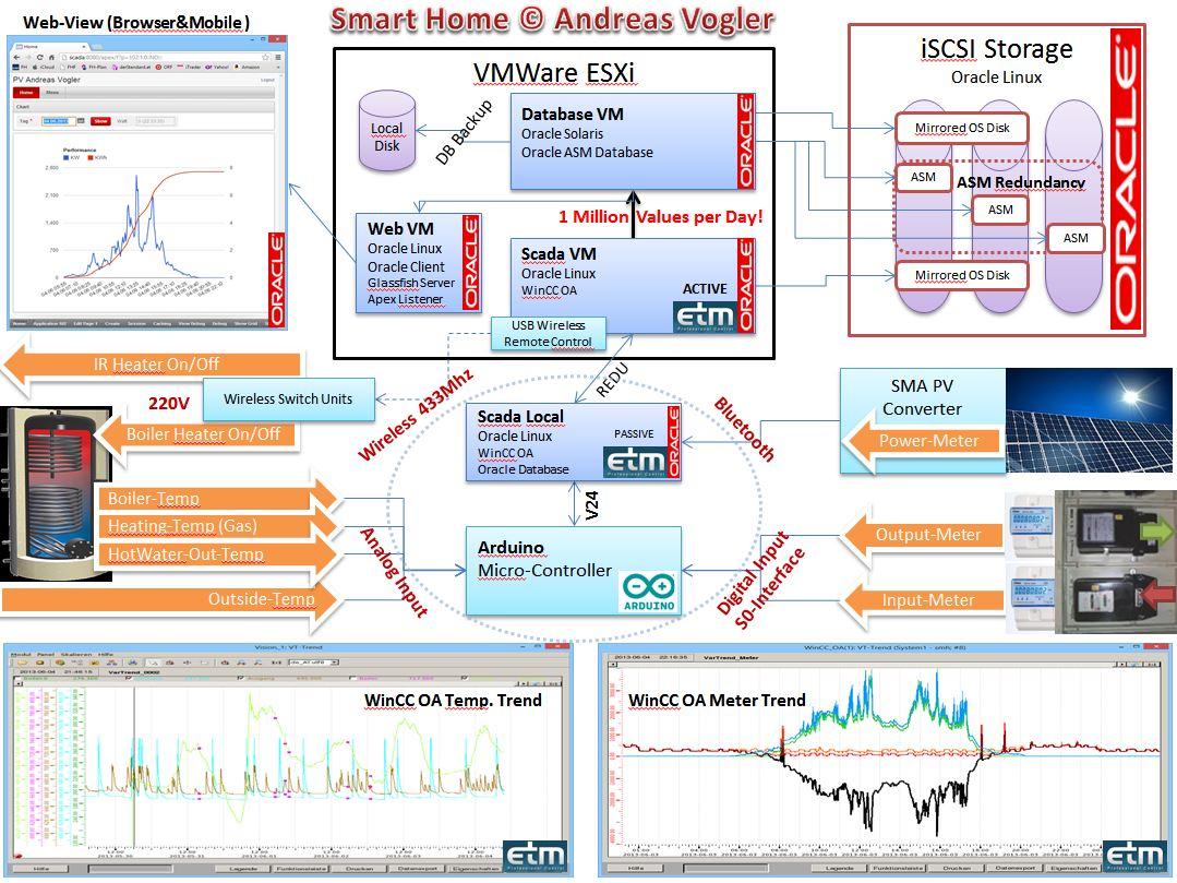 SmartHomeArchitecture