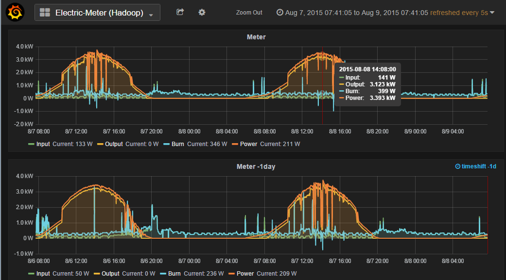 Hadoop OpenTSDB timeseries database and Grafana with WinCC OA